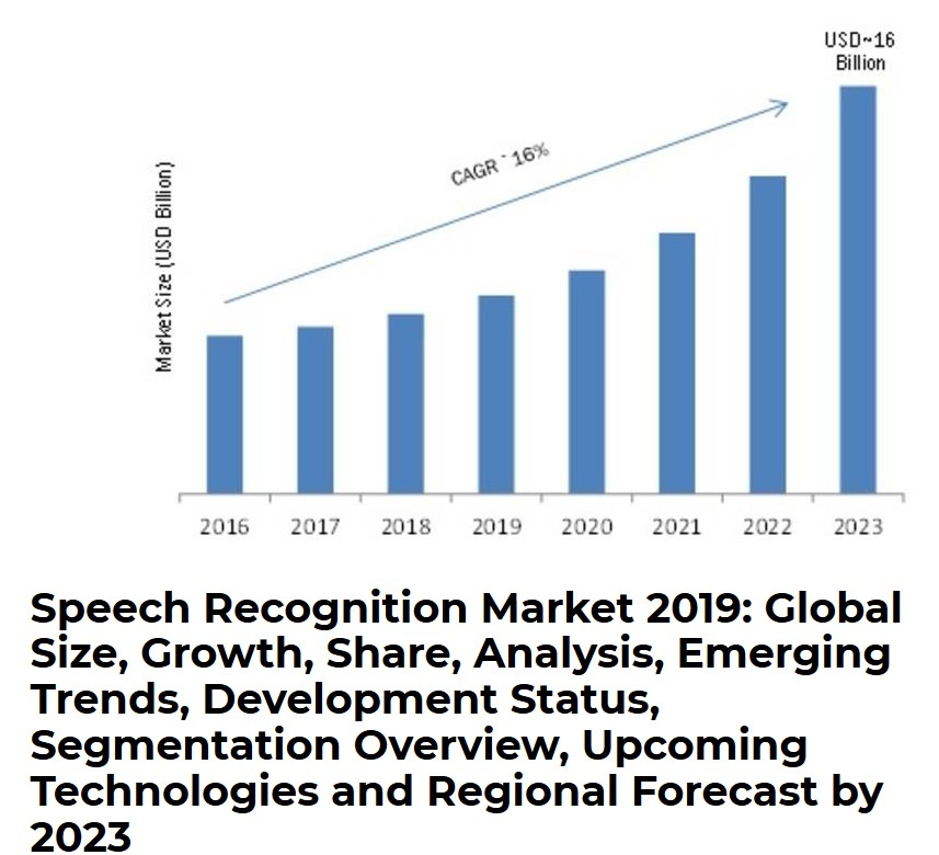 text to speech trends