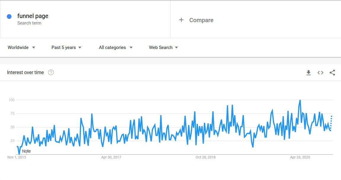 Google trend funnel page